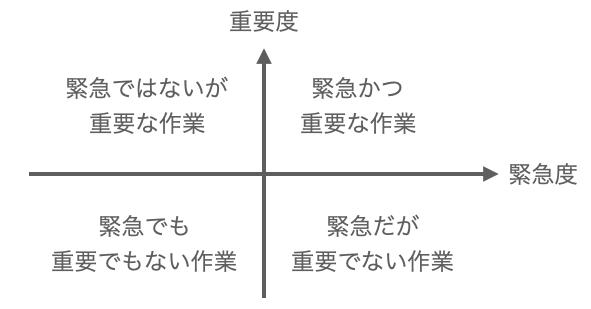 作業を重要度と緊急度の観点で分類した図