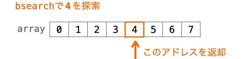 bsearch関数の動作を示す図