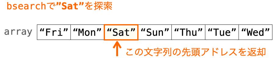 bsearch関数で文字列を探索する様子を示す図