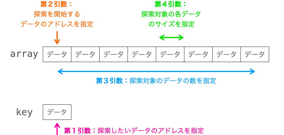 各引数の意味合いを示す図