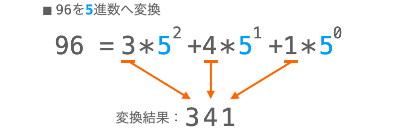 係数を並べることでN進数に変換する例