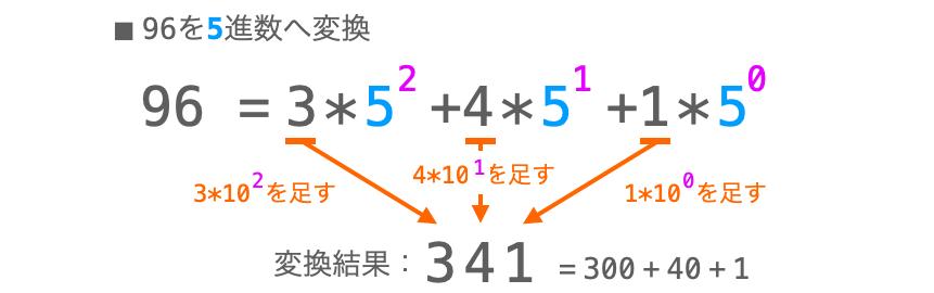 係数に10のi乗を掛けた値を足し合わせることでN進数に変換する様子