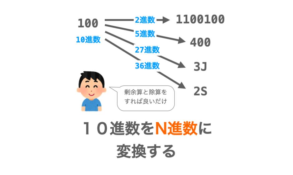 10進数からN進数への変換方法の解説ページアイキャッチ