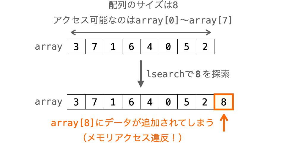 lsearch実行時にメモリアクセス違反が発生する例