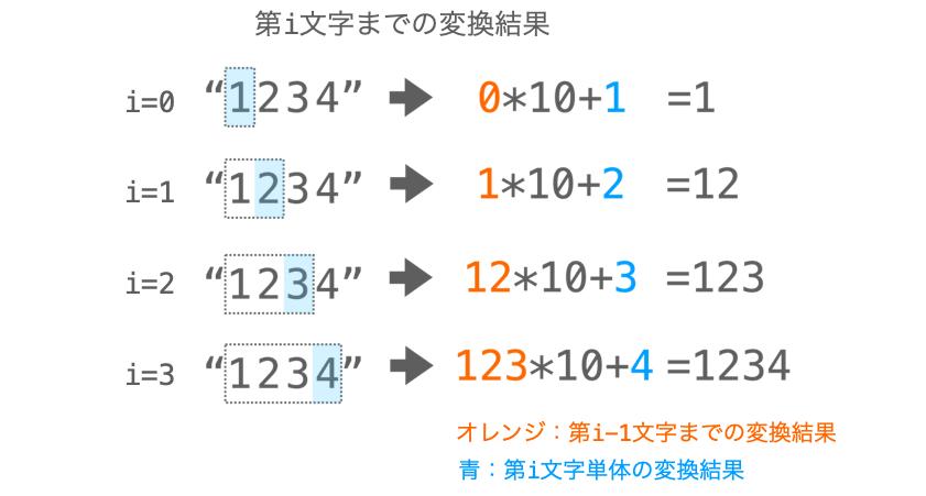 atoi実装時に、それまでの変換結果を桁上がりさせながら変換を実行する様子を示した図