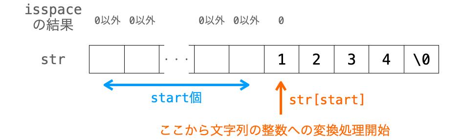 空白文字を飛ばした位置から文字列の整数への変換処理を開始する様子を示した図