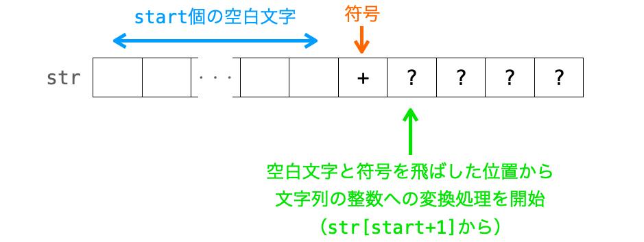 符号が存在する場合の文字列の整数への変換処理の開始位置を示した図