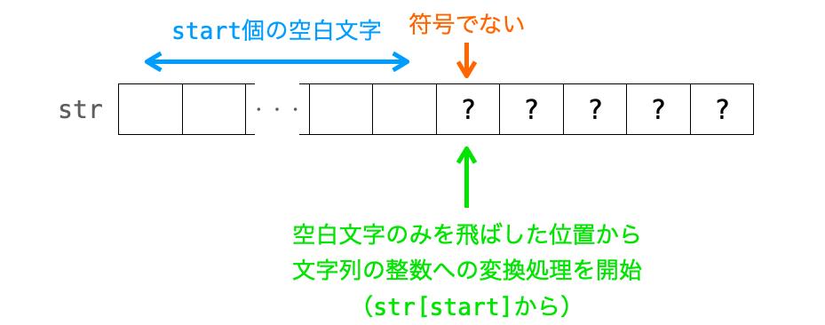 符号が存在しない場合の文字列の整数への変換処理の開始位置を示した図