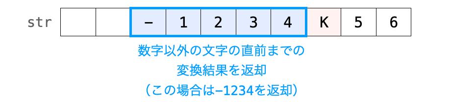 数字以外の文字が現れた時の動作を示した図