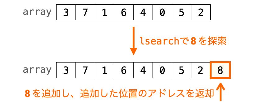 データが見つからなかったときのlsearchの動作を示す図