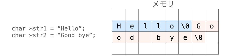リテラル文字列がメモリ上に配置される様子を示す図