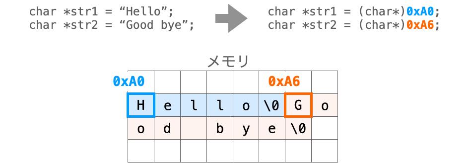 文字列リテラルがアドレスと置き換えられて扱われる様子を示す図
