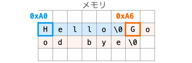 文字列リテラルにメモリが割り振られる様子を示す図