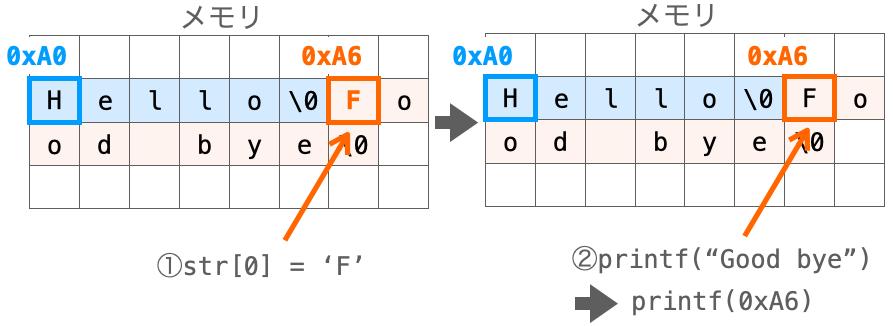 文字列リテラルが変更されてしまう度プログラムが正常に動作しないことを示す図