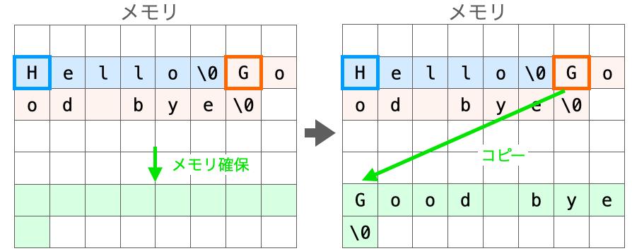 配列に文字列リテラルをコピーする様子を示す図