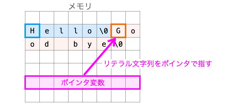 文字列リテラルをポインタで指す様子を示す図