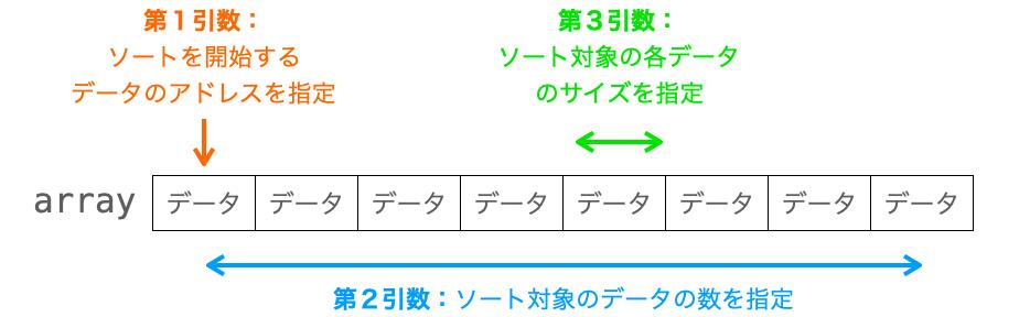 qsort関数における各引数の意味合いを示す図