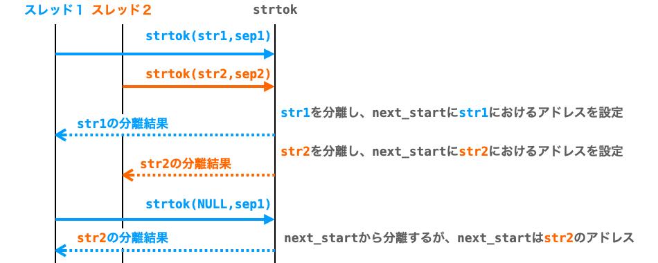 同時にstrtokが実行された時に結果に不整合が生じる例