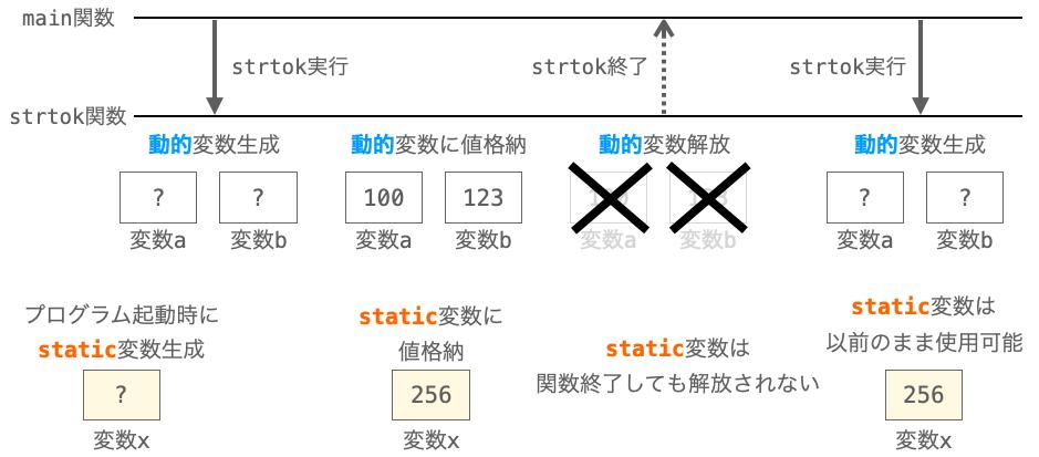 static変数が関数終了後もデータを保持し続ける様子
