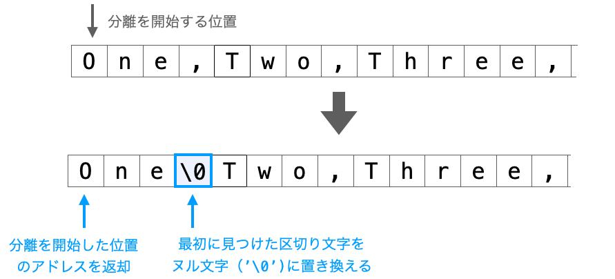 区切り文字をヌル文字に置き換えたのちに分離を開始した位置のアドレスを返却する様子