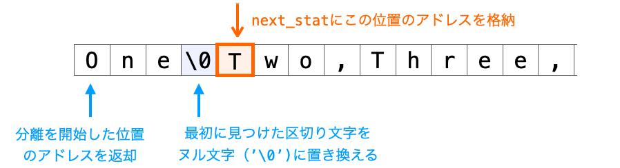 分離後の文字列の後ろの位置のアドレスをstatic変数に格納する様子