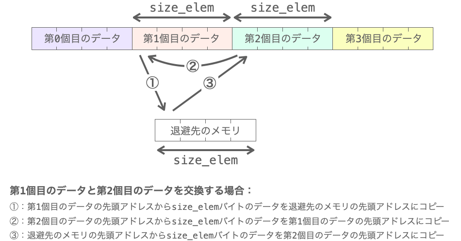 データの交換の流れを示す図