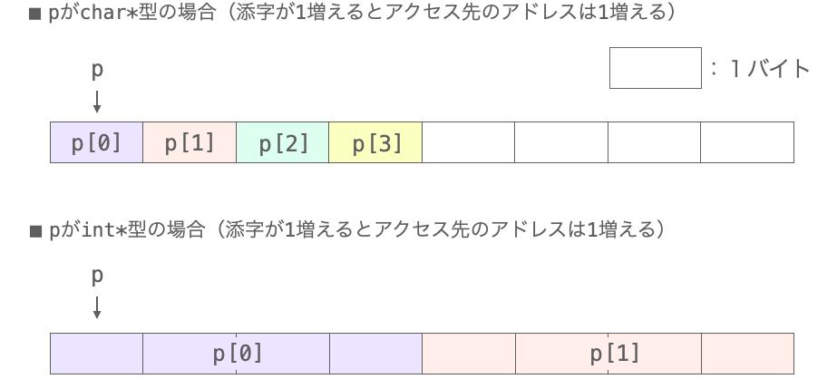 添字演算子を利用したデータアクセスの様子を示した図
