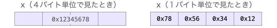 int型整数をバイト単位で分解した時の結果を示す図