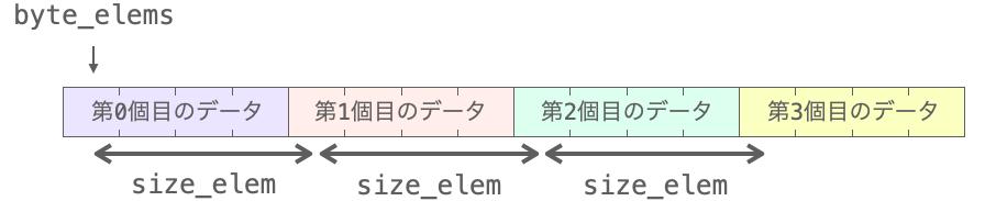 ソート対象の各データのサイズを示した図