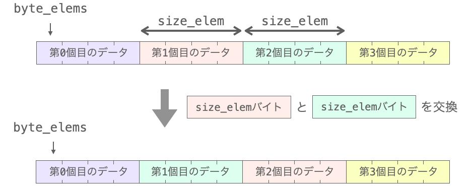 データの交換ではsize_elemバイトのコピーが必要であることを示す図