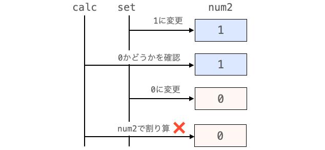 グローバル変数を使用してバグが発生する例