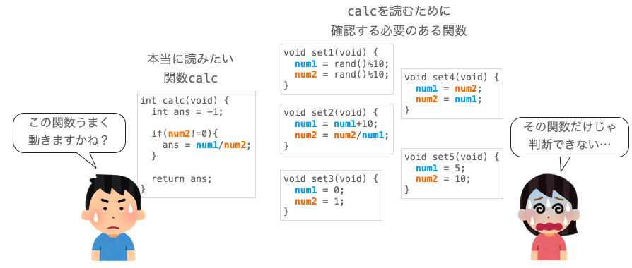 グローバル変数の理由によりソースコードが読みにくくなる例を示す図