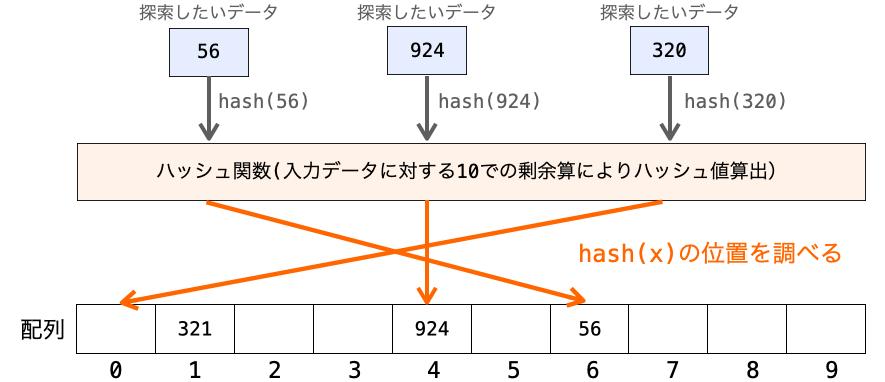 ハッシュ法でデータを探索する様子
