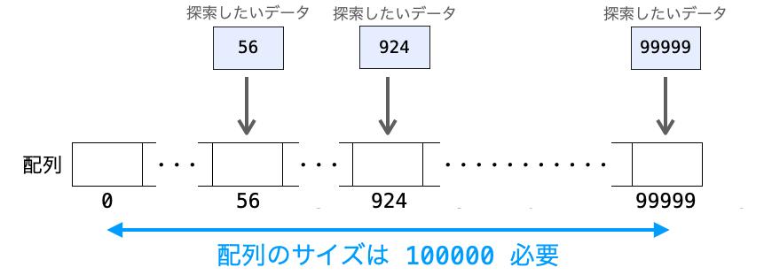 ダイレクトアクセス法で必要になる配列のサイズ
