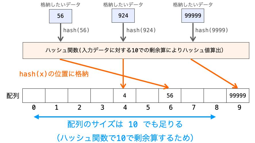 ハッシュ法で必要になる配列のサイズ