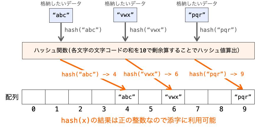 入力データが文字列であってもハッシュ法で探索可能であることを示す図