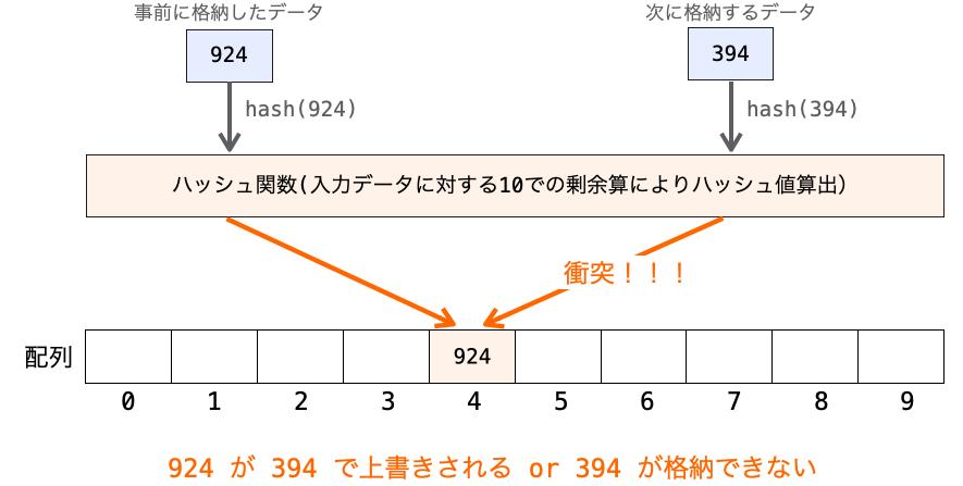 衝突が発生してハッシュテーブルにデータが格納できない様子