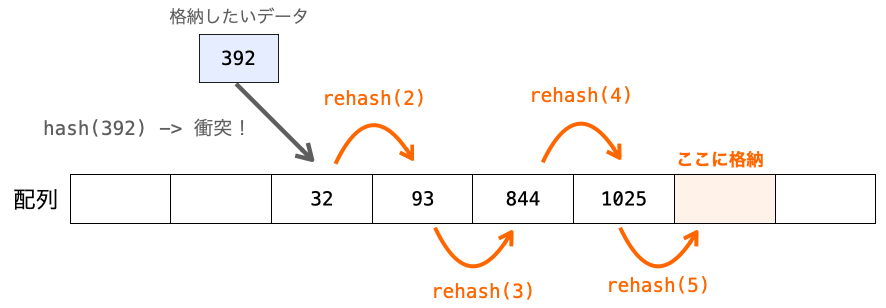 オープンアドレス法のイメージ図