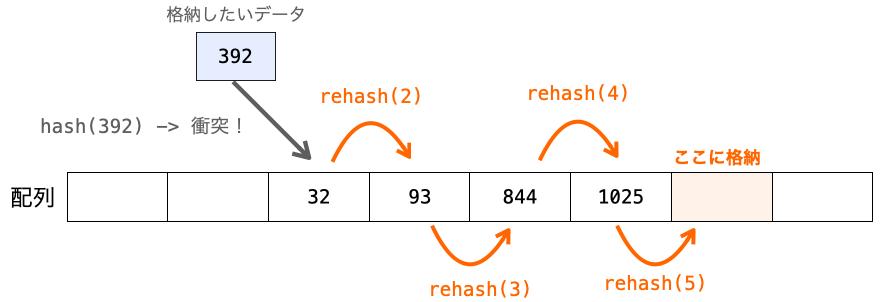 ハッシュ値を求めながら格納先となる位置を探していく様子