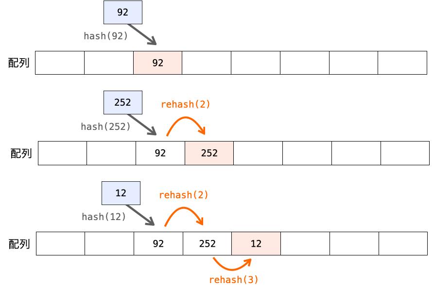 3つのデータをオープンアドレス法でハッシュテーブルに格納する様子