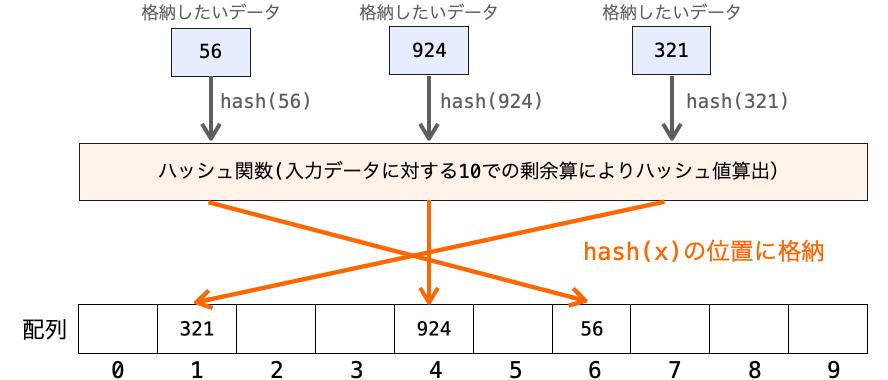 ハッシュ法でデータを格納する様子