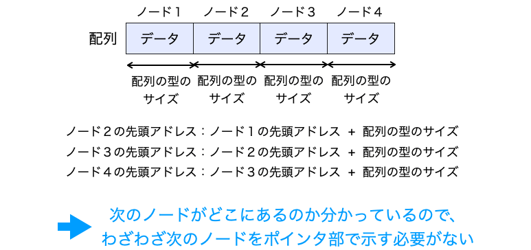配列のノードにポインタ部が不要であることを説明する図