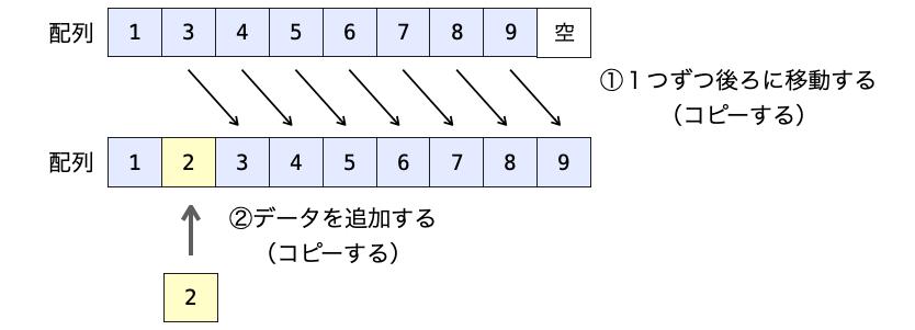配列へのデータの追加に必要な処理を説明する図2
