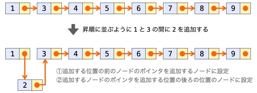 リストへのノードの追加に必要な処理を説明する図