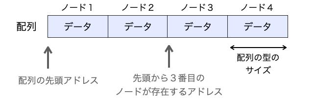 配列のノードが決まった位置に存在することを示す図