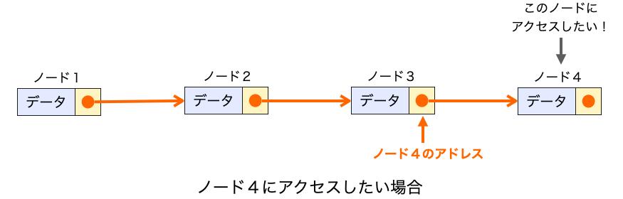 ノード4のアドレスを知っているのがノード3だけであることを示す図