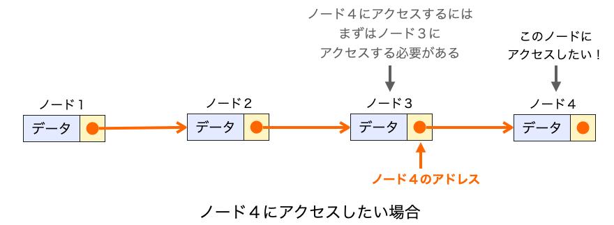 ノード4にアクセスするためには、事前にその前の位置のノード3にアクセスする必要があることを示す図