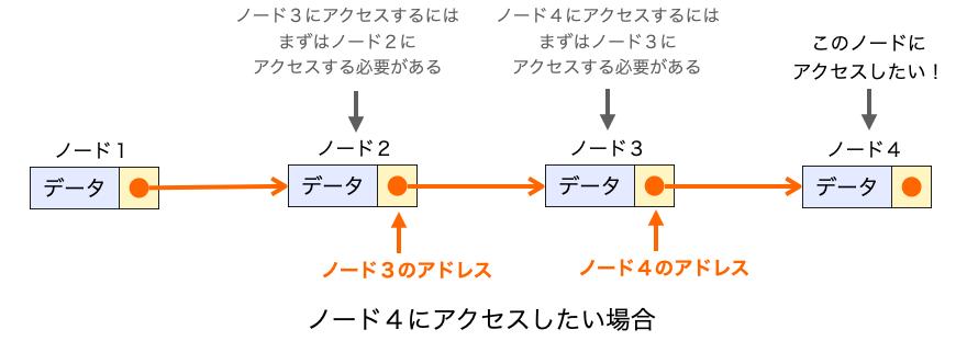 ノード3にアクセスするためには、事前にその前の位置のノード2にアクセスする必要があることを示す図