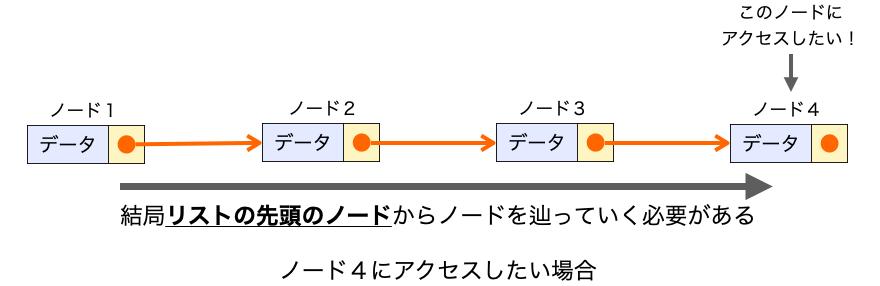 特定のノードにアクセスする場合はリストの先頭からノードを辿っていく必要があることを示す図
