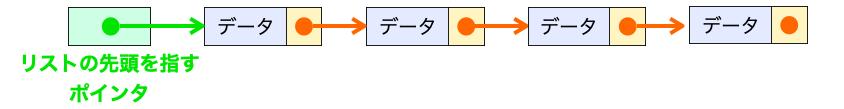 リストの先頭ノードを指すポインタの説明図